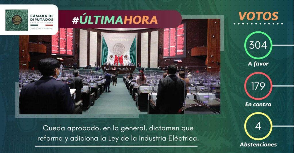 Diputados aprueban en lo general reforma eléctrica