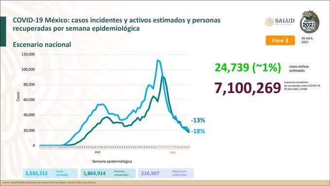 Hay 1 millón 864 mil 914 personas recuperadas de Covid-19
