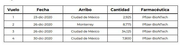 Recibe México más de un millón 200 mil dosis de vacunas AstraZeneca