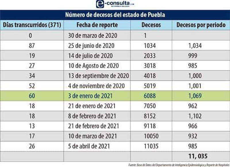 Primer trimestre del año, el peor por Covid en Puebla