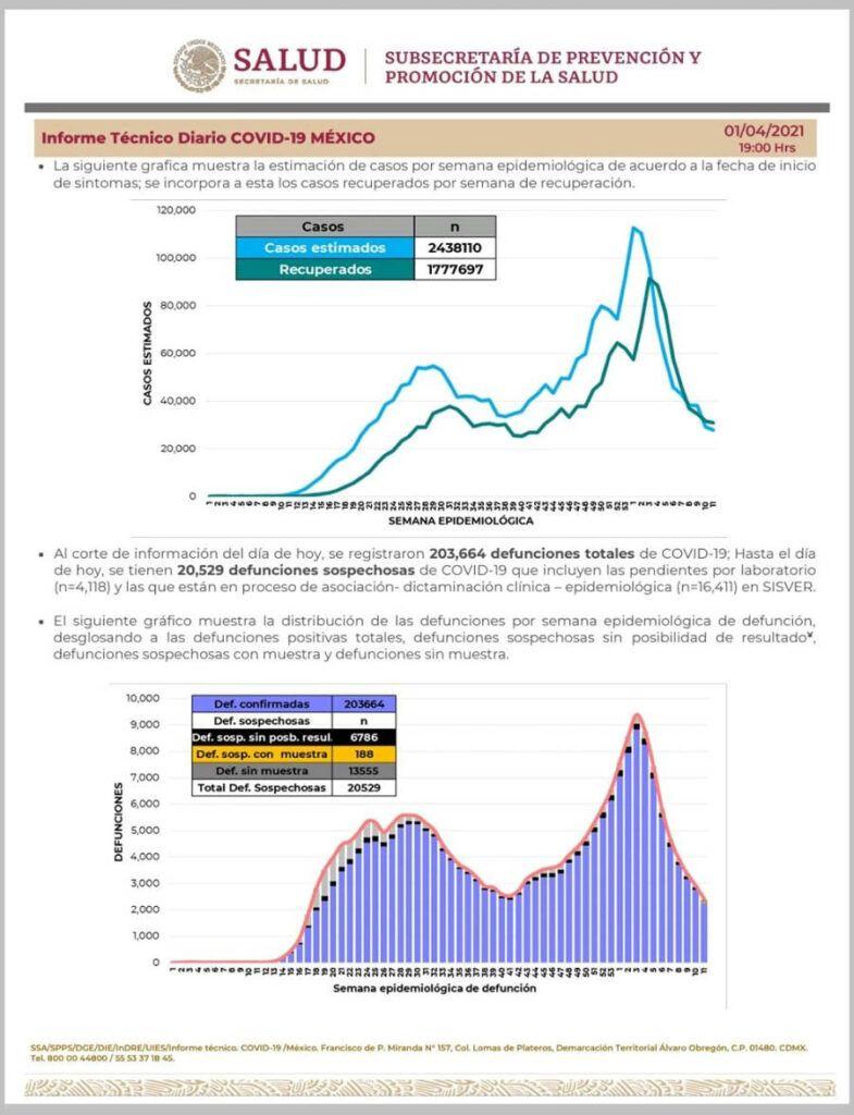 México suma 2 millones 244 mil 268 casos