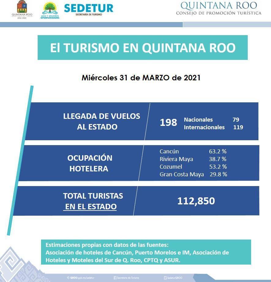 Continúan aterrizando vuelos internacionales a Quintana Roo