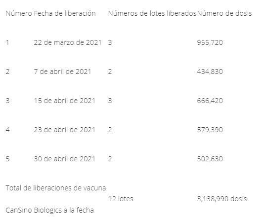 Libera Cofepris dos lotes de CanSino envasados en México