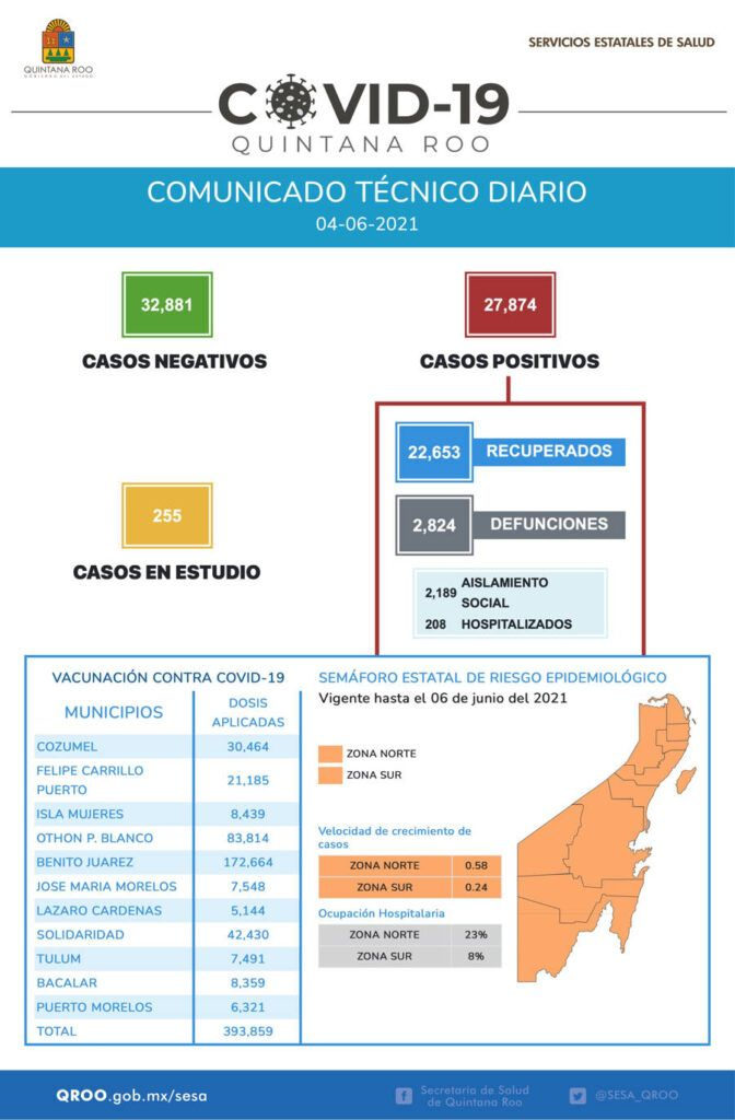 Se han aplicado en Quintana Roo 393 mil 859 dosis