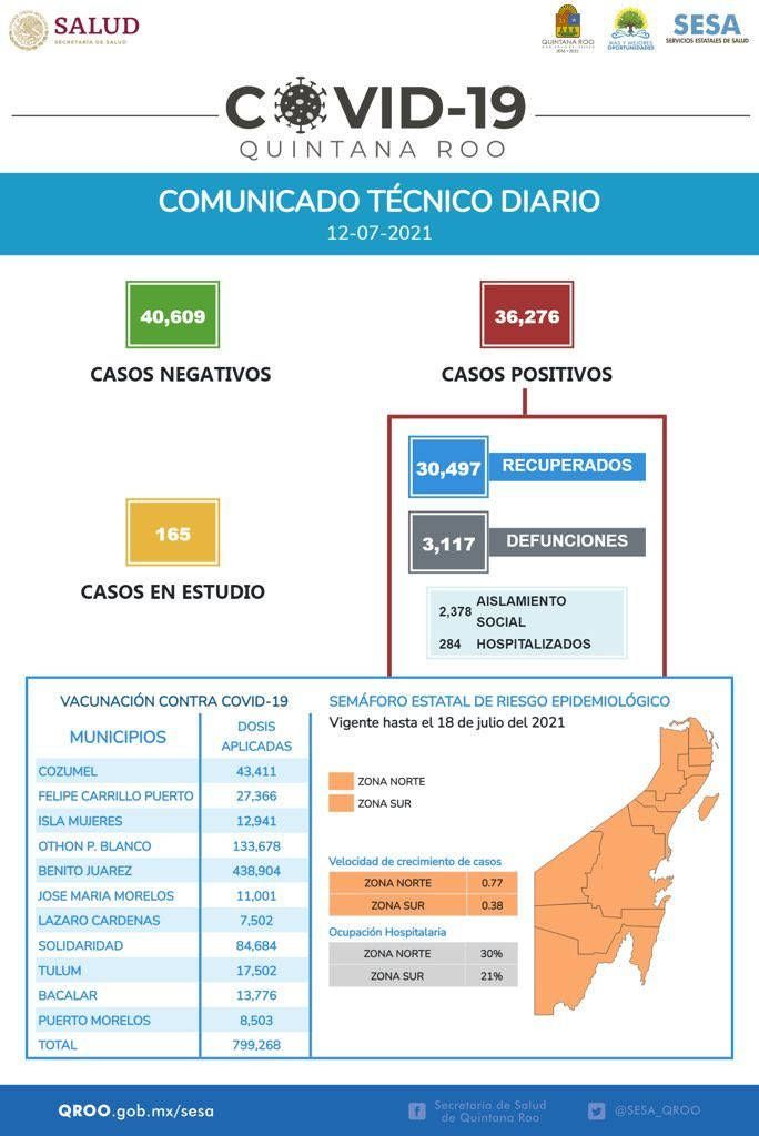 Hay en Quintana Roo 36 mil 276 casos positivos