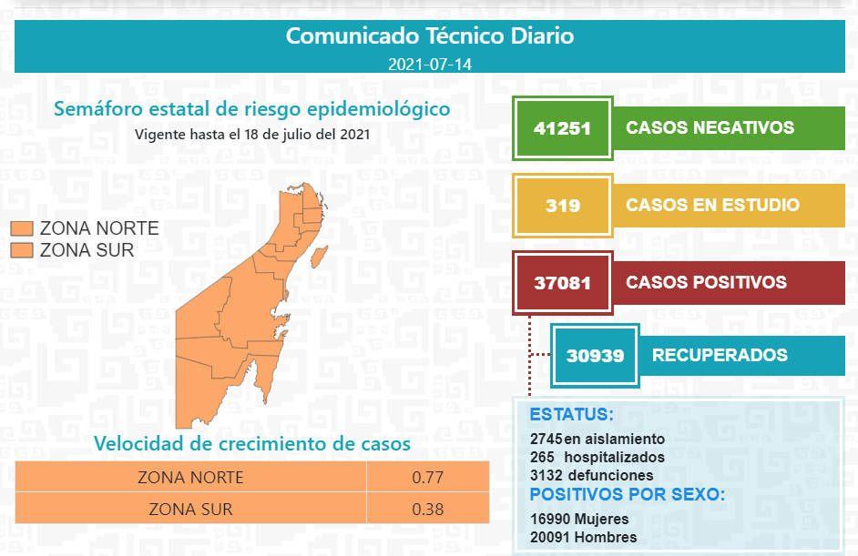 Llega Quintana Roo a 37 mil 081 casos positivos