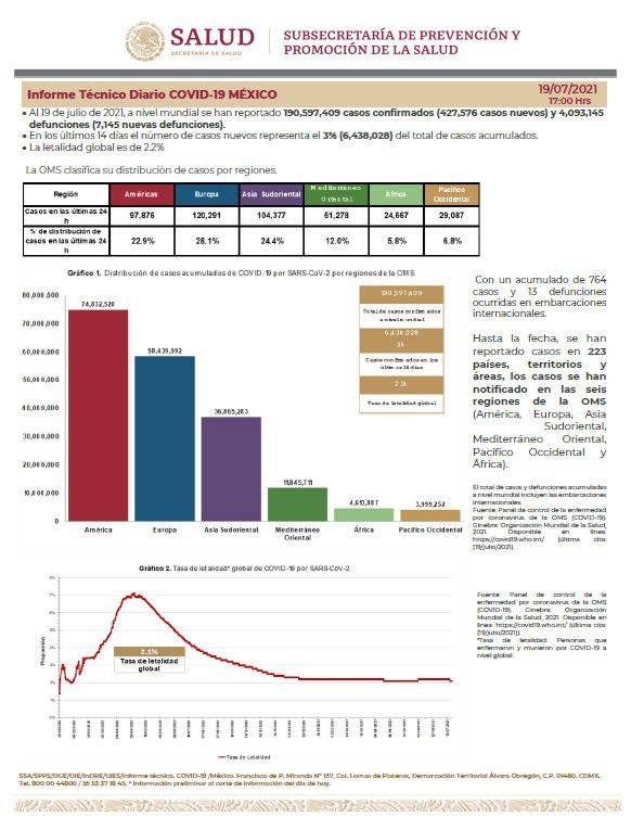 México llega a  2 millones 664 mil 444 casos confirmados
