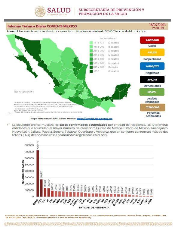Hay en México 82 mil 075 casos activos estimados